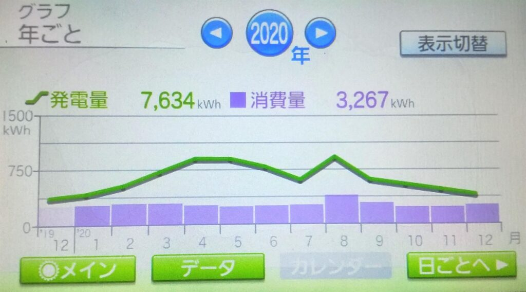 2020年発電